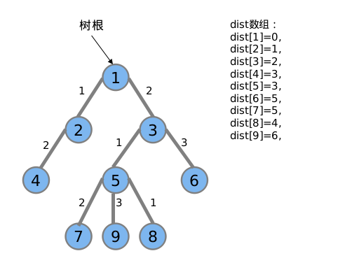 Sample Tree With Weight